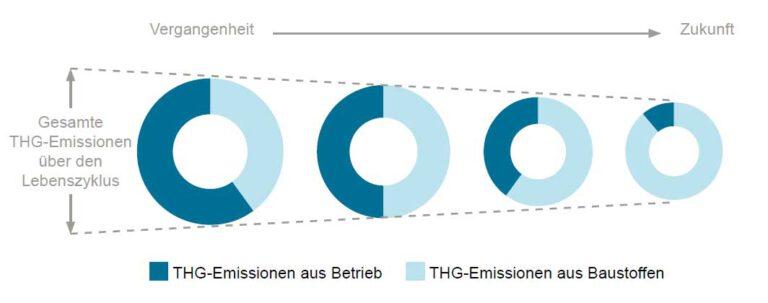 Projizierter Trend der Treibhausgasemissionen im Lebenszyklus von Gebäuden hinsichtlich Umfang und Aufteilung, Quelle: Forestry Innovation Investment (2017): Embodied Carbon of Buildings and Infrastructure