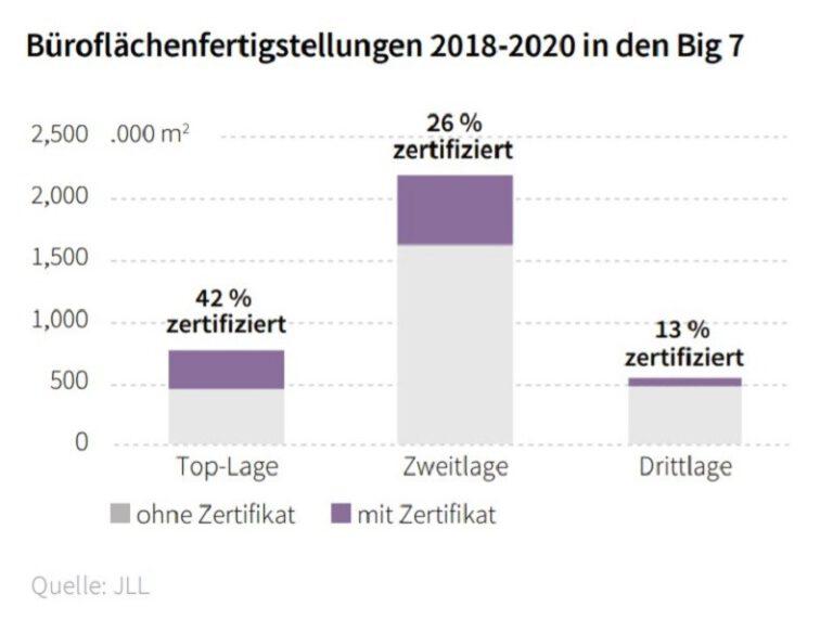 42 Prozent der Büroflächen in Toplage, die zwischen 2018 und 2020 errichtet wurden, wiesen ein Zertifikat auf. Grafik: JLL