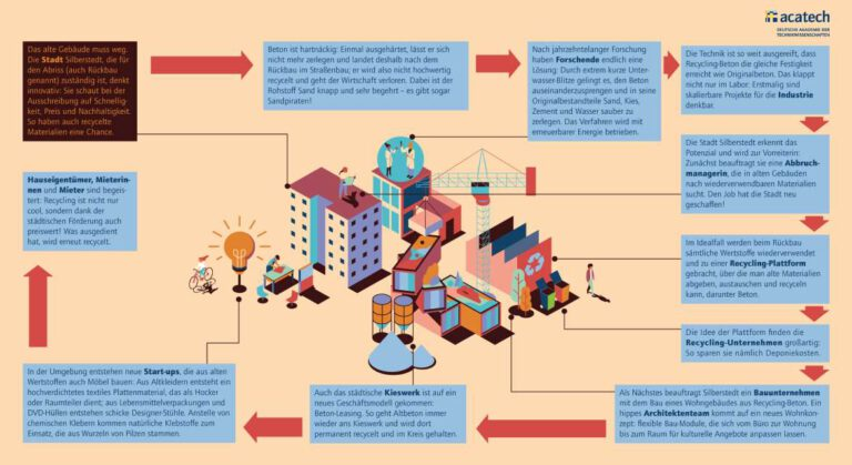 Schaubild Beton-Recycling, Grafik: © acatech