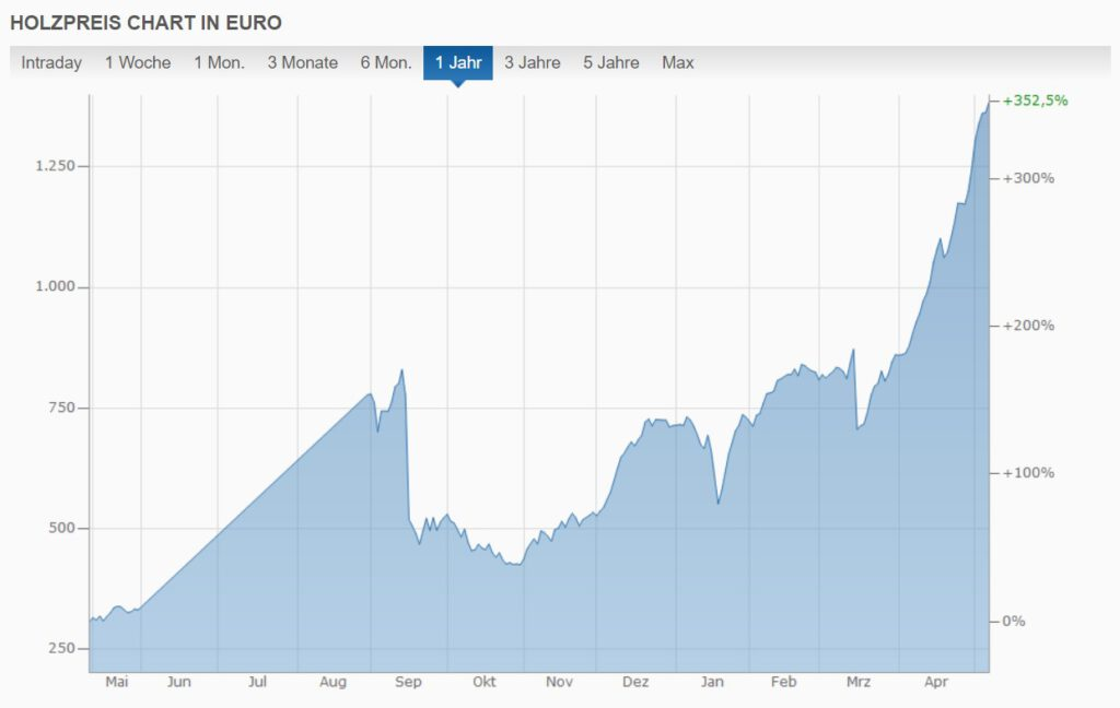 Extreme Preisentwicklung für Holz an den Rohstoff-Börsen, Quelle: finanzen.net