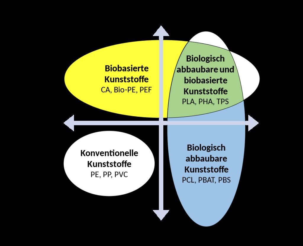 Abgrenzung von biobasierten (biogenen) Kunststoffen und biologisch abbaubaren Kunststoffen. Grafik: Ple210/Wikimedia, Lizenz: CC BY-SA 4.0