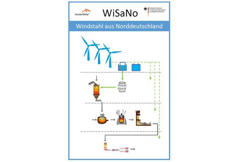 Prozessschema mit einem Windpark/Reduktionsanlage in Küstennähe und Transport des DRI zu einem Stahlwerk/Walzwerk, das mittels Wasserstoffspeicher und Brennstoffzelle (FC) bilanziell mit Grünstrom versorgt wird. Grafik: © ArcelorMittal