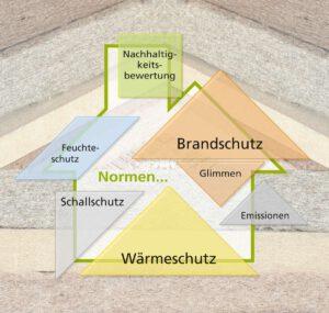 Der Weg ist frei für Naturdämmstoffe im Bau. Quelle: Fraunhofer WKI/Manuela Lingnau