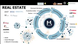 21 Unternehmen entlang der Wertschöpfungskette sind Mitglieder im Madaster Kennedy-Netzwerk. Grafik: Madaster Germany GmbH